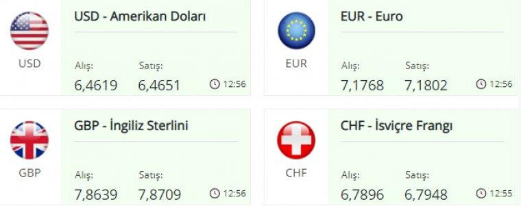 Dolar fiyatları 6,46 TL'yi aştı