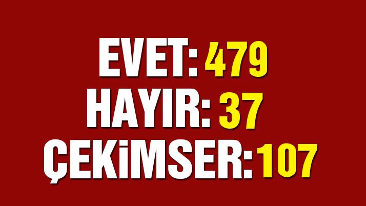 Avrupa Türkiye Bağları koptu