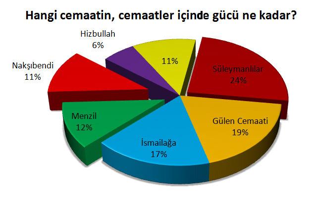 Cemaatler ve Türkiye gerçeği